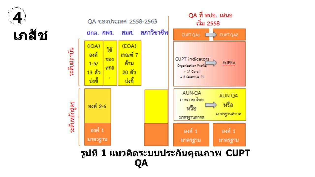รูปที่ 1 แนวคิดระบบประกันคุณภาพ CUPT QA