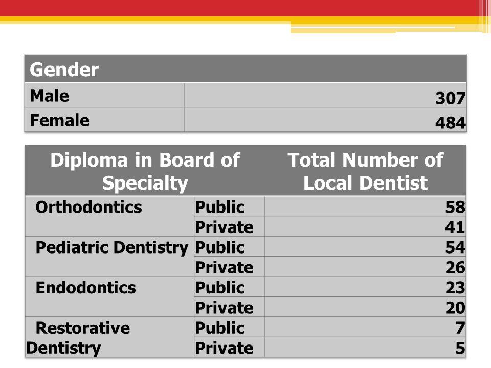 Dental Specialist Database