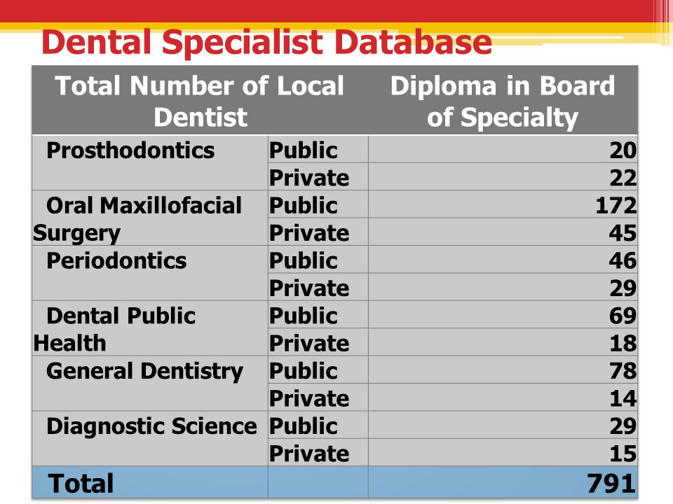 Dental Specialist Database