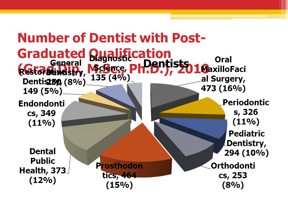 Number of Dentist with Post-Graduated Qualification (Grad Dip, M. Sc