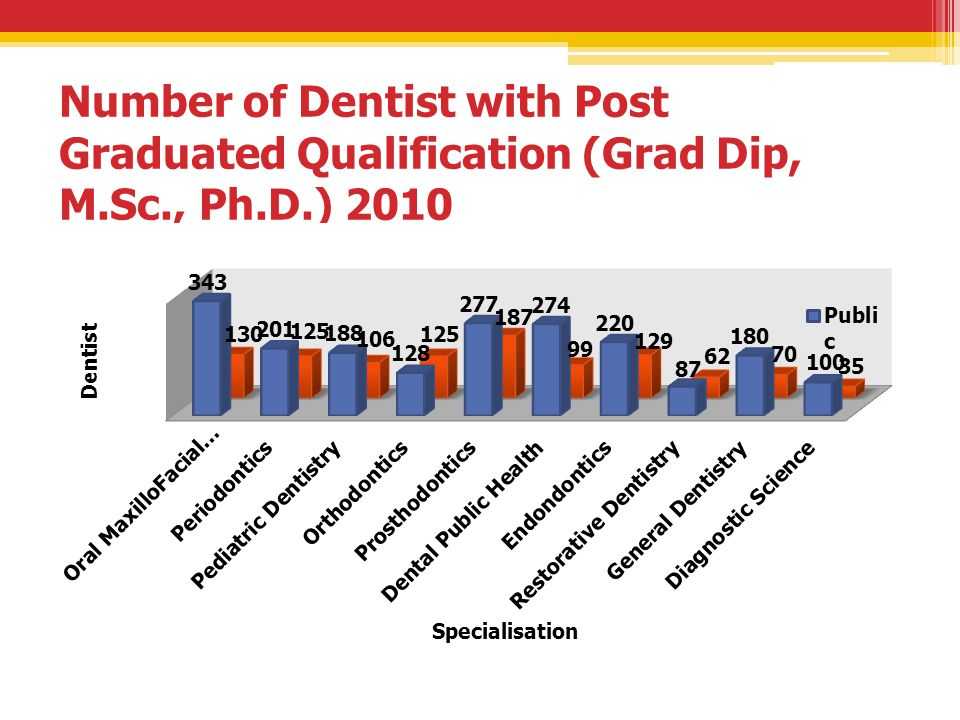 Number of Dentist with Post Graduated Qualification (Grad Dip, M. Sc