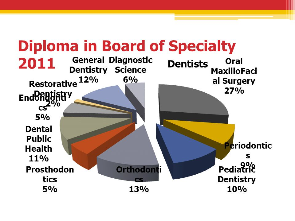 Diploma in Board of Specialty 2011