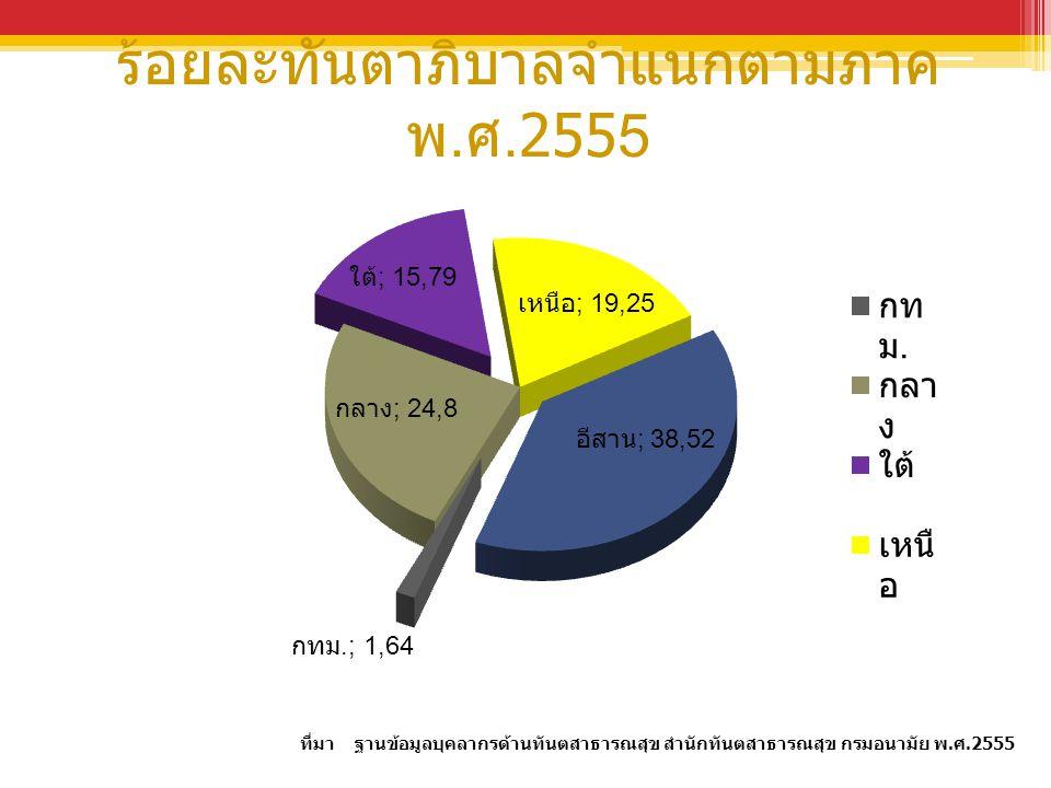 ร้อยละทันตาภิบาลจำแนกตามภาค พ.ศ.2555