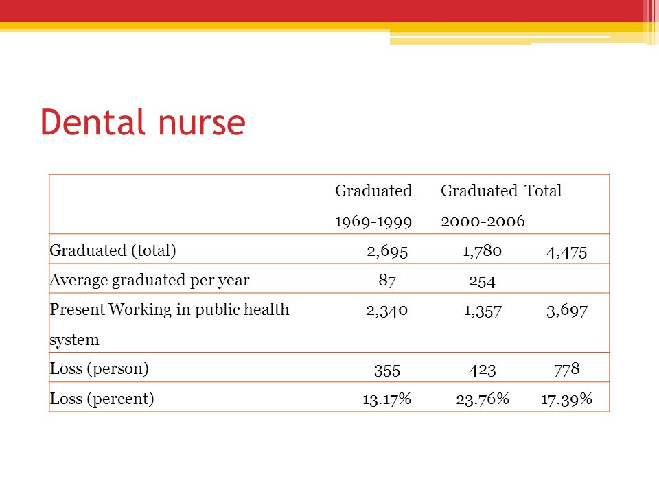 Dental nurse Graduated 1969-1999 Graduated 2000-2006 Total