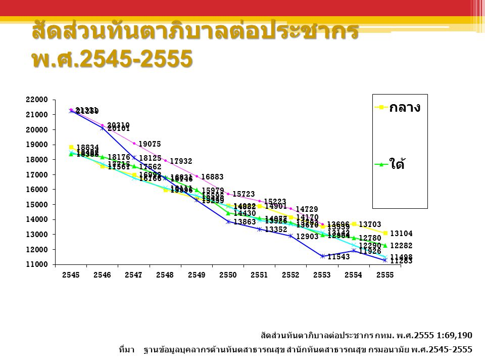 สัดส่วนทันตาภิบาลต่อประชากร พ.ศ.2545-2555