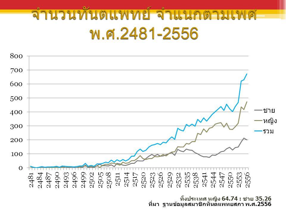 จำนวนทันตแพทย์ จำแนกตามเพศ พ.ศ.2481-2556