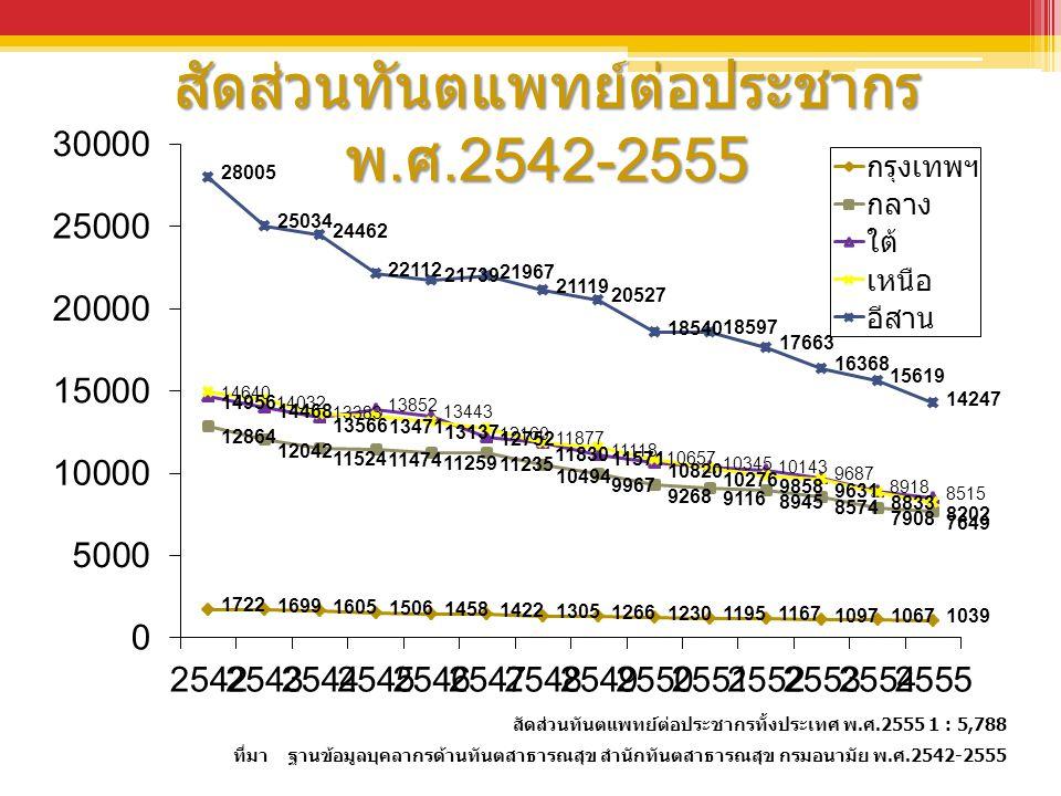 สัดส่วนทันตแพทย์ต่อประชากร พ.ศ.2542-2555