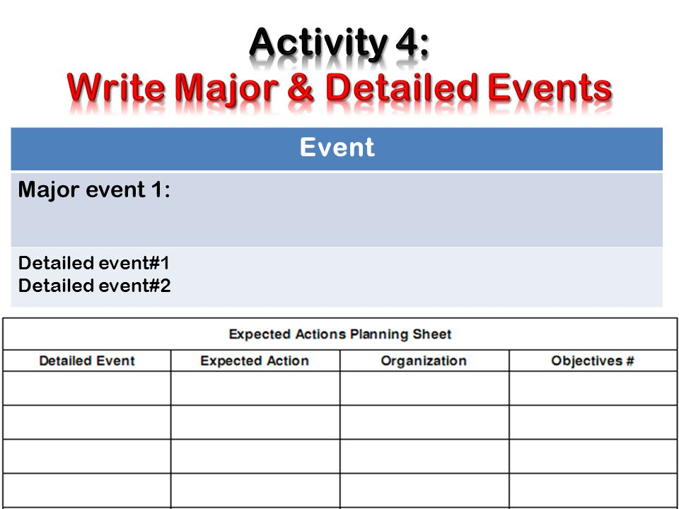 Activity 4: Write Major & Detailed Events