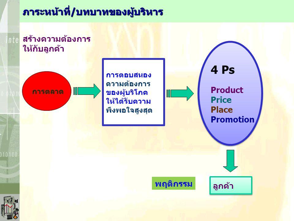 4 Ps ภาระหน้าที่/บทบาทของผู้บริหาร สร้างความต้องการ ให้กับลูกค้า