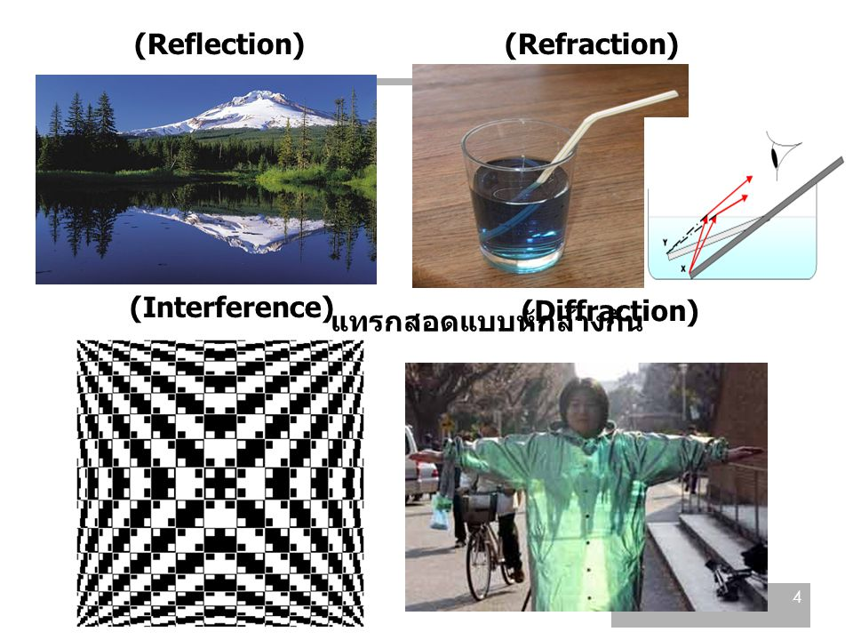 (Reflection) (Refraction) (Interference) (Diffraction) แทรกสอดแบบหักล้างกัน