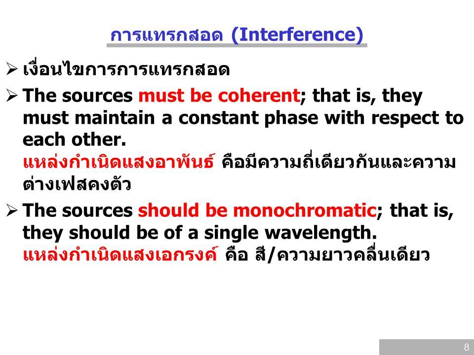 การแทรกสอด (Interference)