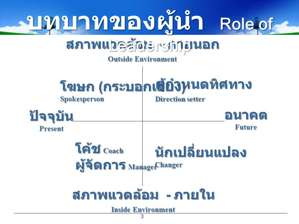 บทบาทของผู้นำ Role of Leadership