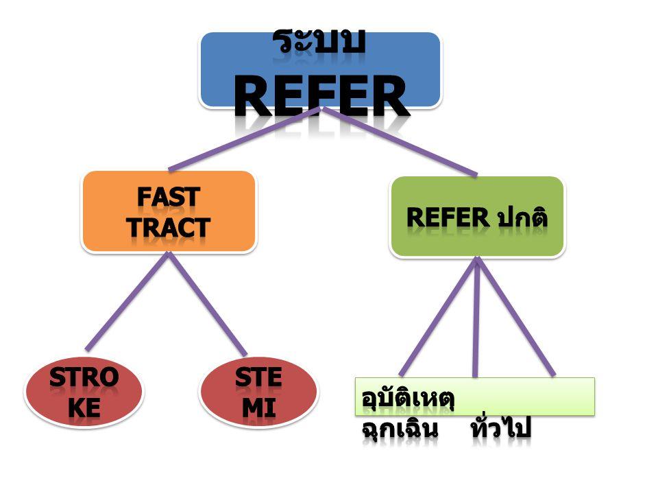 ระบบ Refer Fast tract Refer ปกติ Stroke steMI