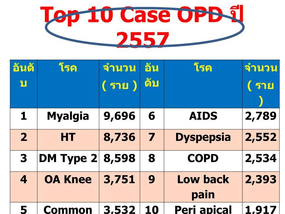Top 10 Case OPD ปี 2557 อันดับ โรค จำนวน ( ราย ) 1 Myalgia 9,696 6