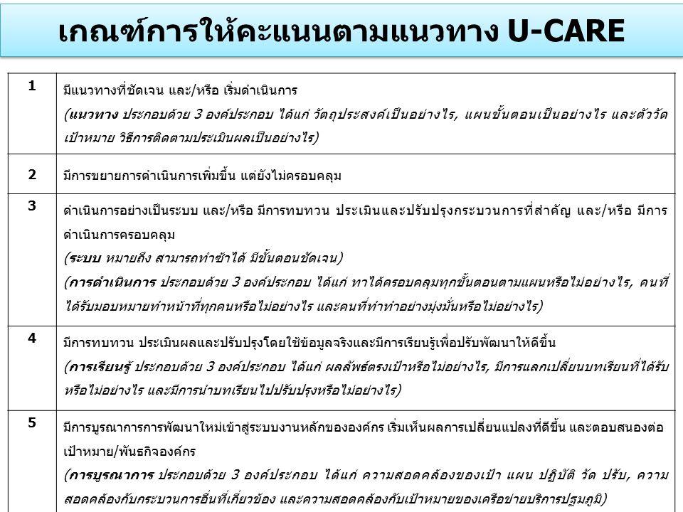 เกณฑ์การให้คะแนนตามแนวทาง U-CARE
