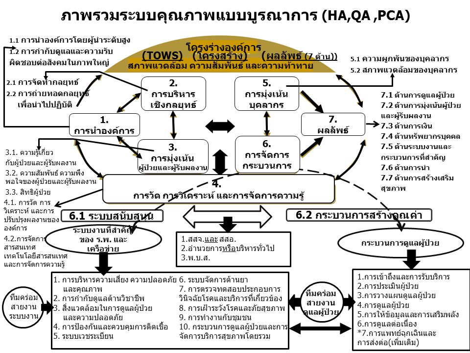 ภาพรวมระบบคุณภาพแบบบูรณาการ (HA,QA ,PCA)