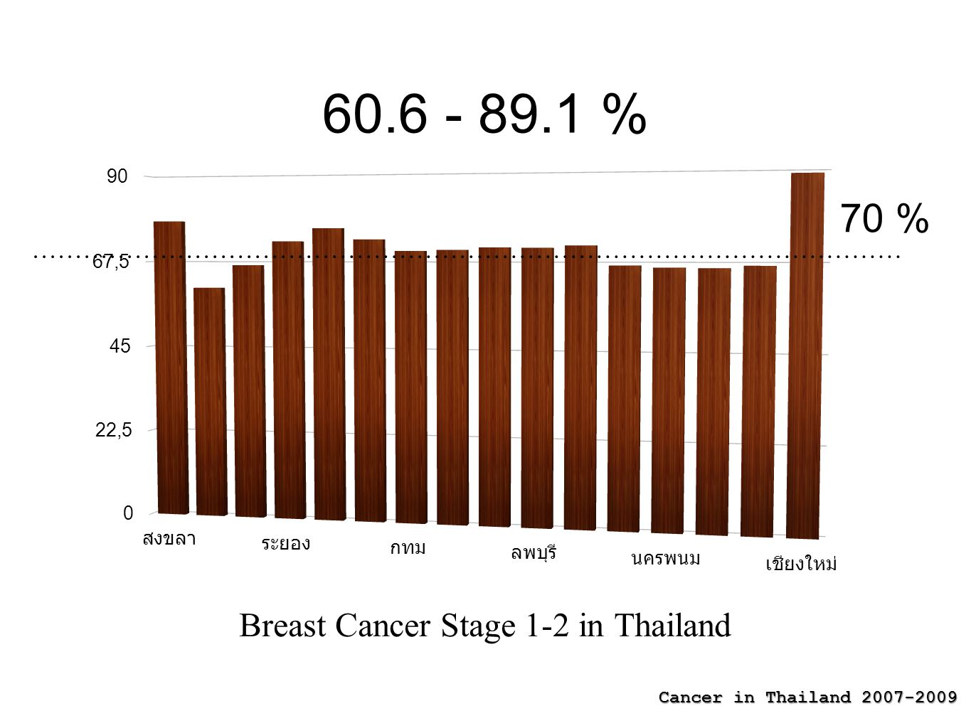 Breast Cancer Stage 1-2 in Thailand