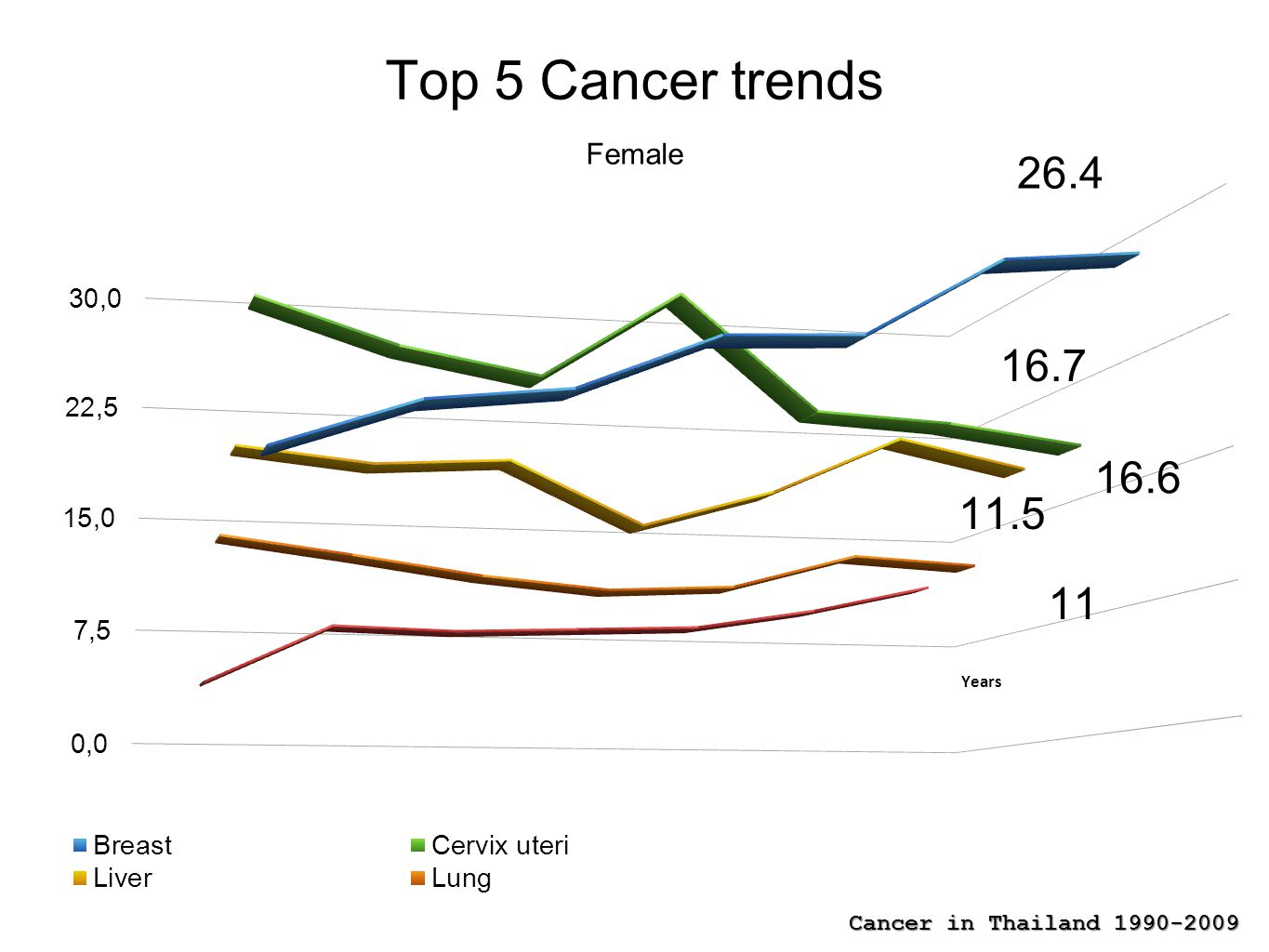 Top 5 Cancer trends 26.4 16.7 16.6 11.5 11 Female