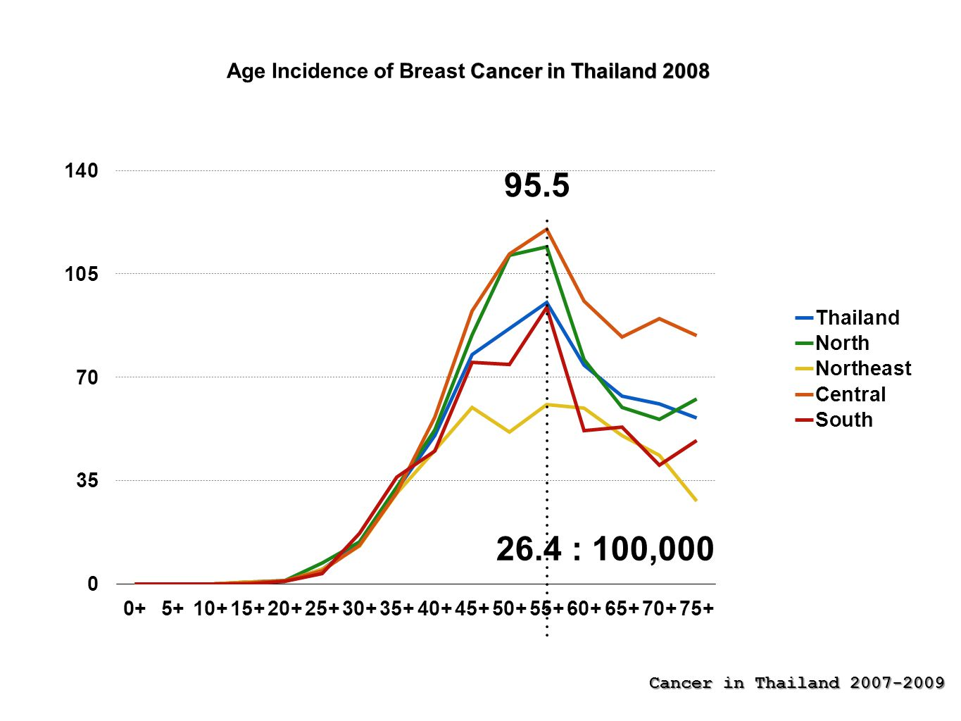 Age Incidence of Breast Cancer in Thailand 2008