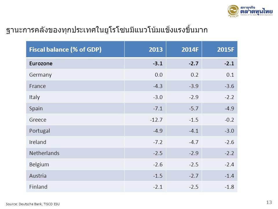 ฐานะการคลังของทุกประเทศในยูโรโซนมีแนวโน้มแข็งแรงขึ้นมาก