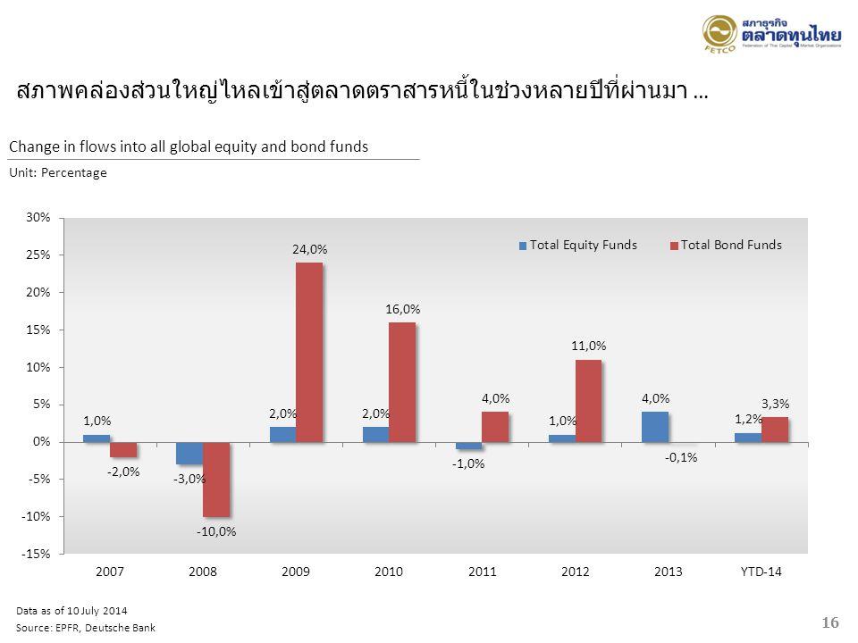 สภาพคล่องส่วนใหญ่ไหลเข้าสู่ตลาดตราสารหนี้ในช่วงหลายปีที่ผ่านมา …