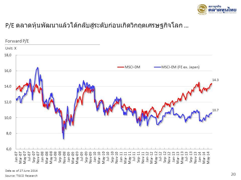 P/E ตลาดหุ้นพัฒนาแล้วได้กลับสู่ระดับก่อนเกิดวิกฤตเศรษฐกิจโลก …