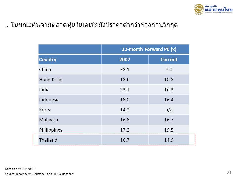 … ในขณะที่หลายตลาดหุ้นในเอเชียยังมีราคาต่ำกว่าช่วงก่อนวิกฤต
