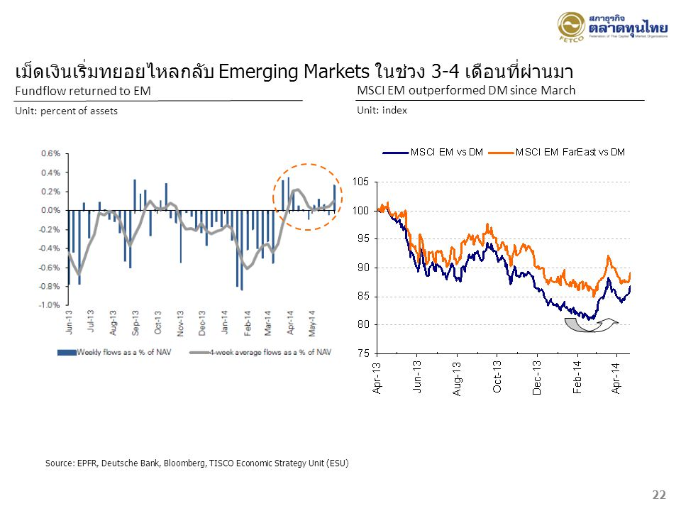 เม็ดเงินเริ่มทยอยไหลกลับ Emerging Markets ในช่วง 3-4 เดือนที่ผ่านมา