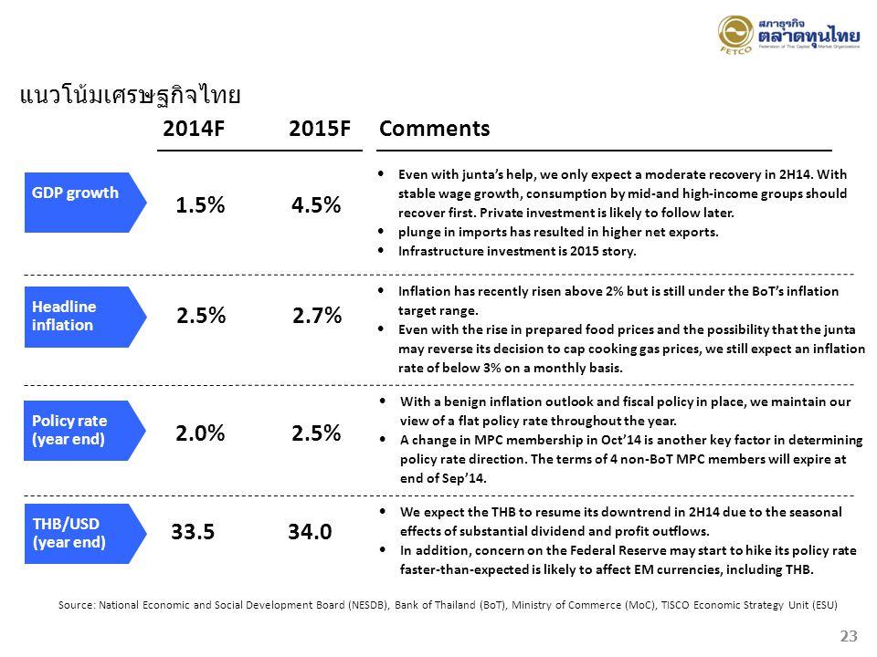 แนวโน้มเศรษฐกิจไทย 2014F 2015F Comments 1.5% 4.5% 2.5% 2.7% 2.0% 2.5%