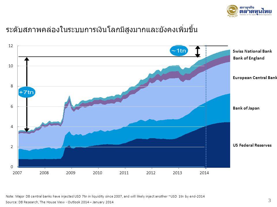 ระดับสภาพคล่องในระบบการเงินโลกมีสูงมากและยังคงเพิ่มขึ้น