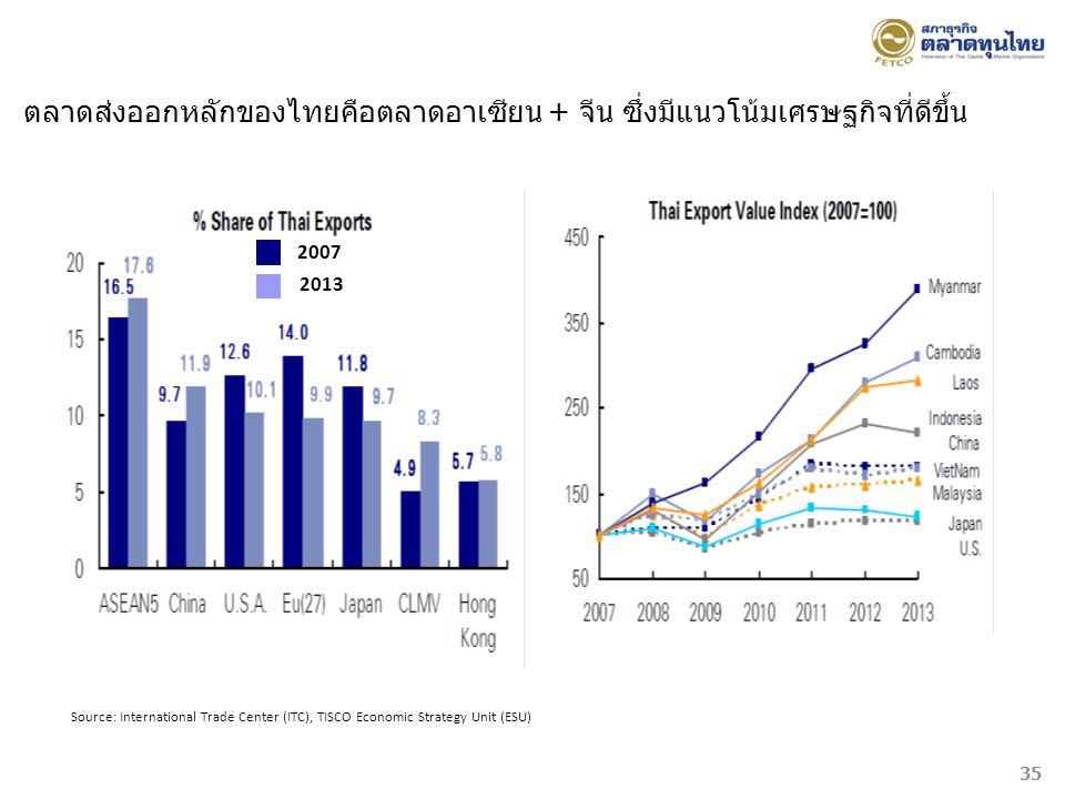 ตลาดส่งออกหลักของไทยคือตลาดอาเซียน + จีน ซึ่งมีแนวโน้มเศรษฐกิจที่ดีขึ้น