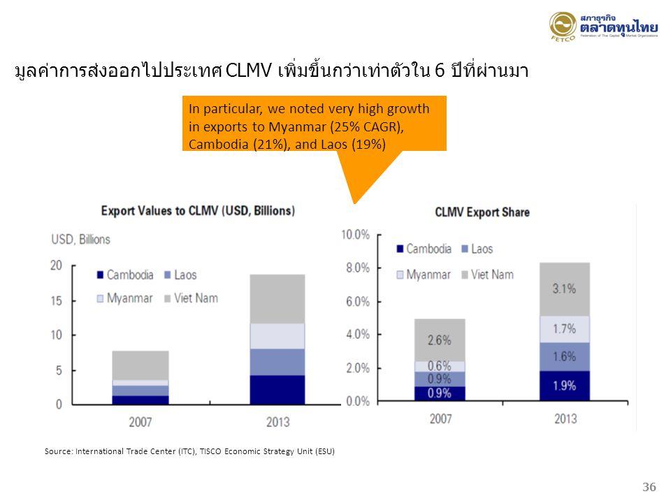 มูลค่าการส่งออกไปประเทศ CLMV เพิ่มขึ้นกว่าเท่าตัวใน 6 ปีที่ผ่านมา