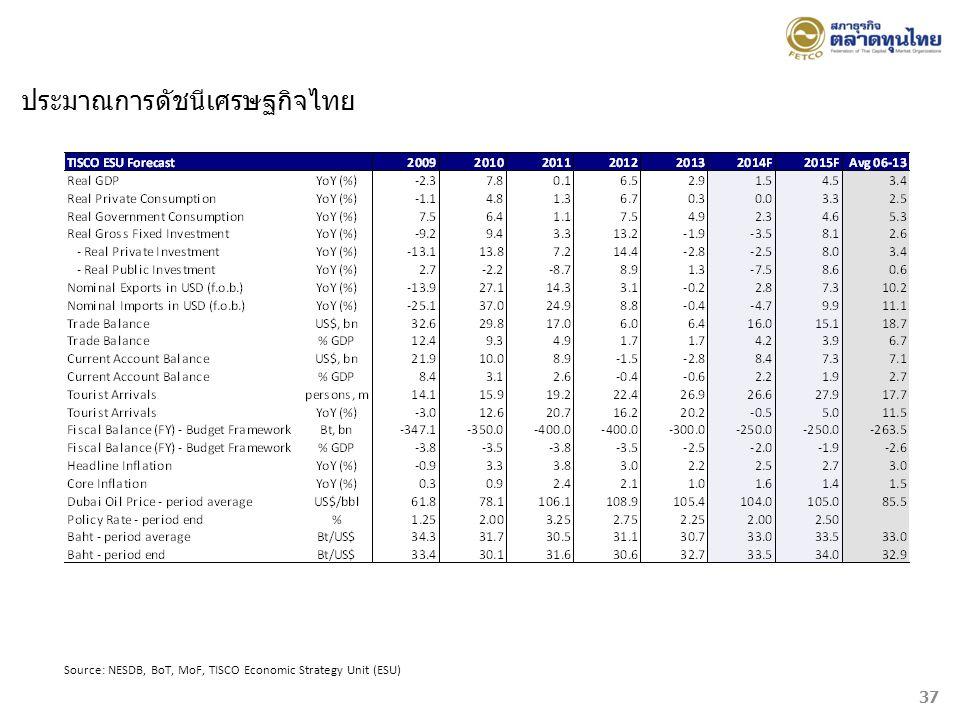 ประมาณการดัชนีเศรษฐกิจไทย