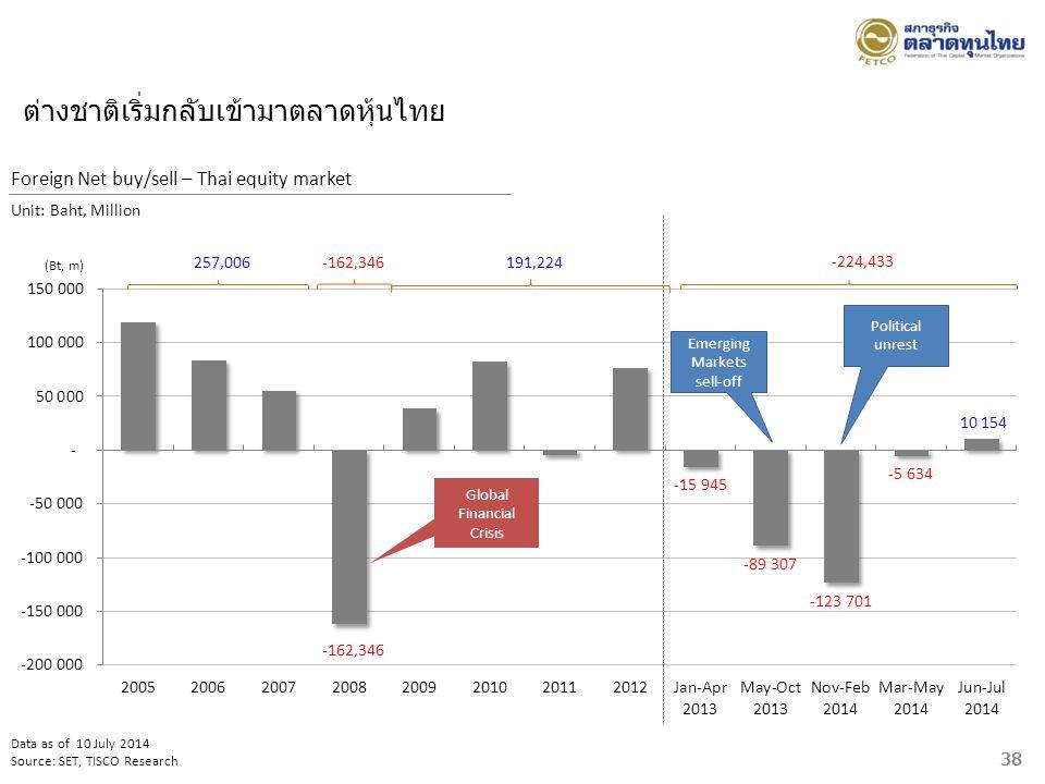 ต่างชาติเริ่มกลับเข้ามาตลาดหุ้นไทย