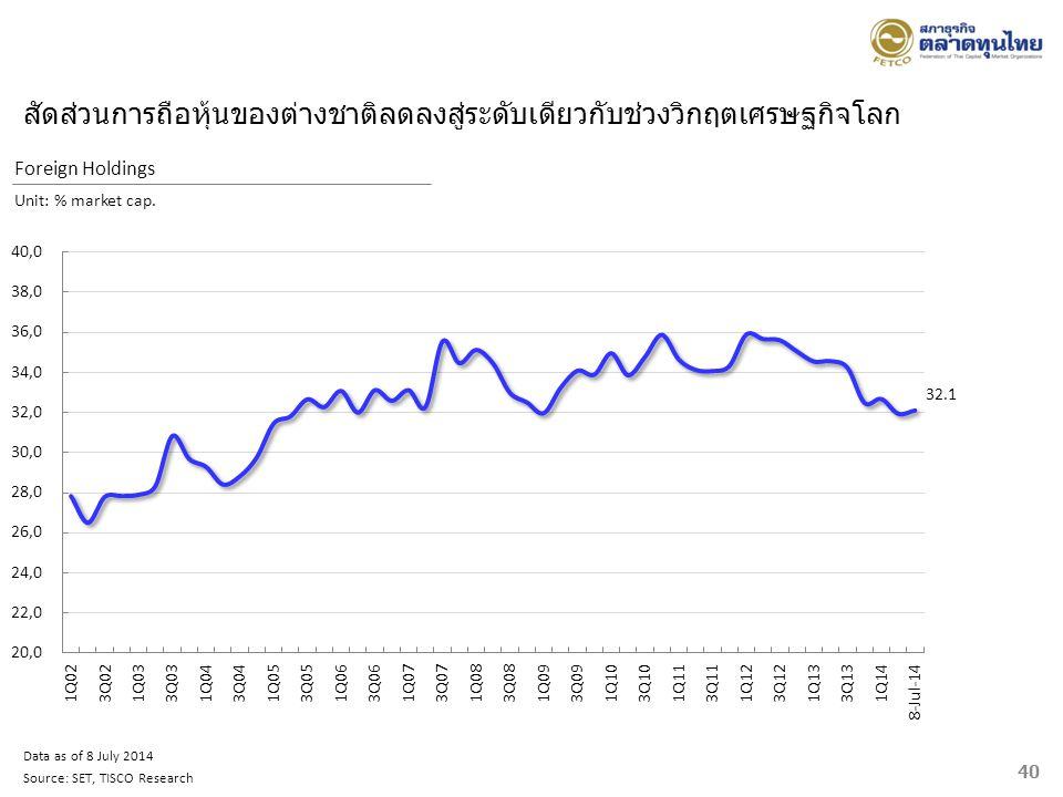 สัดส่วนการถือหุ้นของต่างชาติลดลงสู่ระดับเดียวกับช่วงวิกฤตเศรษฐกิจโลก