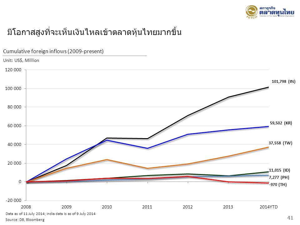 มีโอกาสสูงที่จะเห็นเงินไหลเข้าตลาดหุ้นไทยมากขึ้น