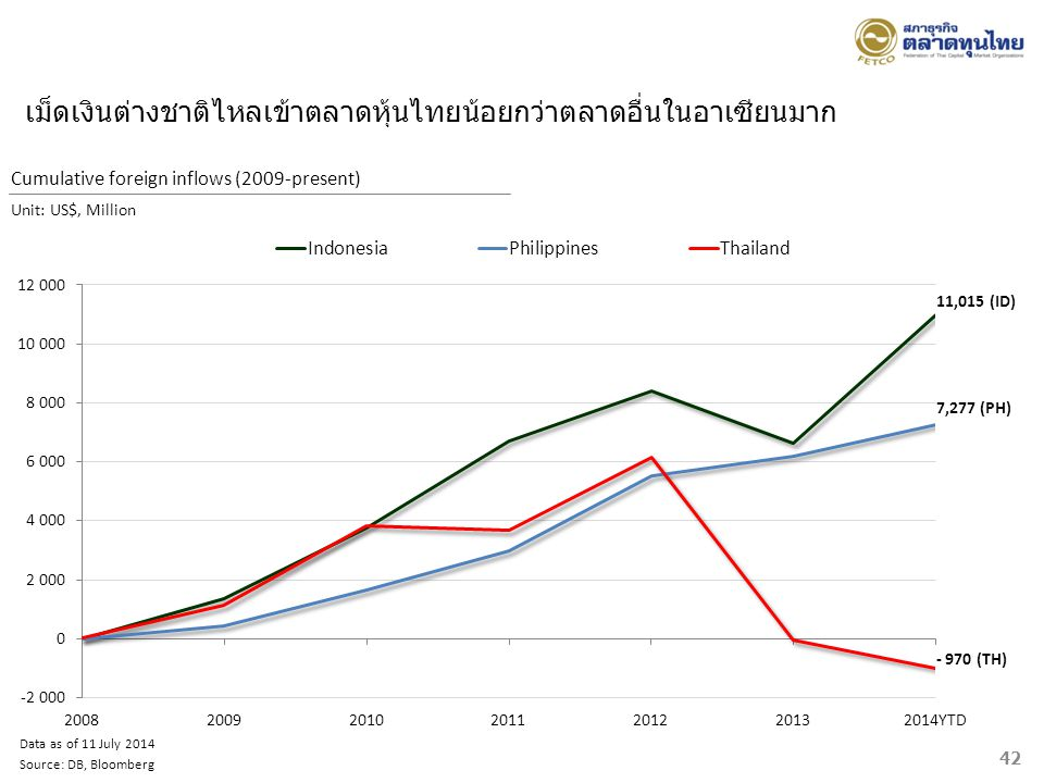 เม็ดเงินต่างชาติไหลเข้าตลาดหุ้นไทยน้อยกว่าตลาดอื่นในอาเซียนมาก