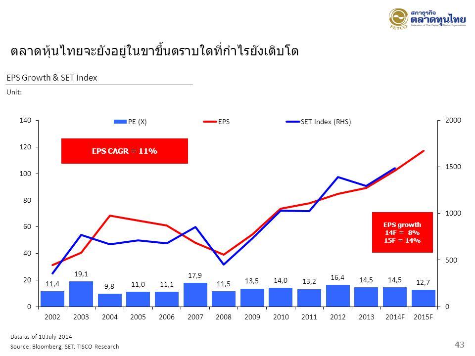 ตลาดหุ้นไทยจะยังอยู่ในขาขึ้นตราบใดที่กำไรยังเติบโต