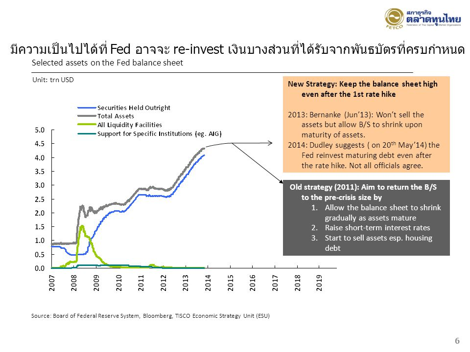 มีความเป็นไปได้ที่ Fed อาจจะ re-invest เงินบางส่วนที่ได้รับจากพันธบัตรที่ครบกำหนด