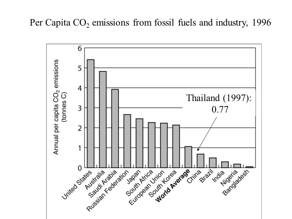 Per Capita CO2 emissions from fossil fuels and industry, 1996