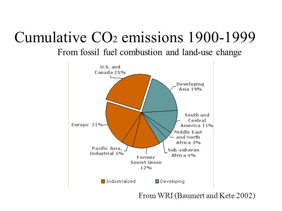Cumulative CO2 emissions 1900-1999