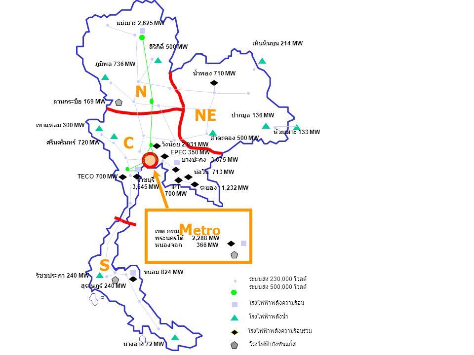 N NE C Metro S แม่เมาะ 2,625 MW เทินหินบุน 214 MW สิริกิติ์ 500 MW