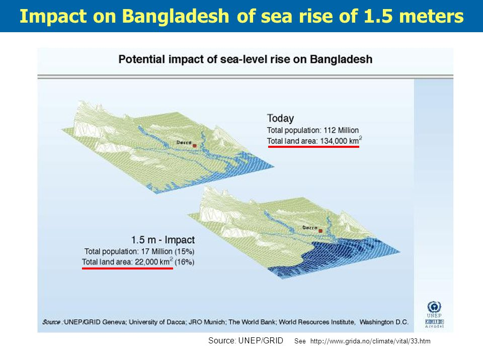 Impact on Bangladesh of sea rise of 1.5 meters