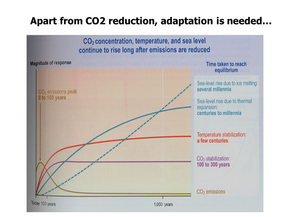 Apart from CO2 reduction, adaptation is needed…