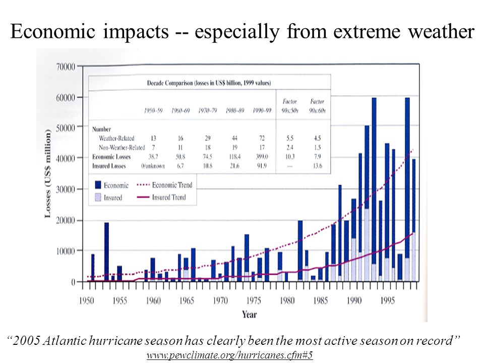 Economic impacts -- especially from extreme weather