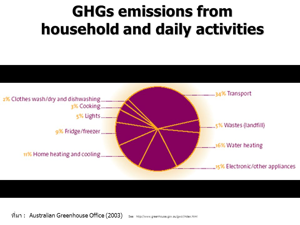 household and daily activities