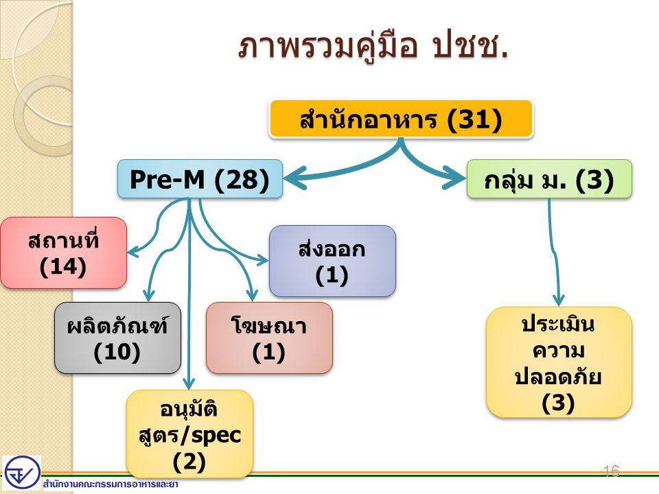 ประเมินความปลอดภัย (3)