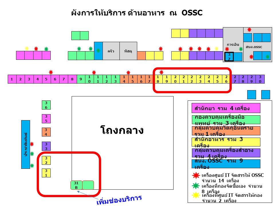 ผังการให้บริการ ด้านอาหาร ณ OSSC