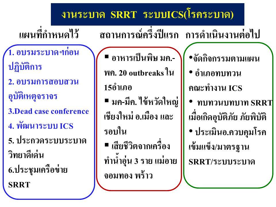 งานระบาด SRRT ระบบICS(โรคระบาด)