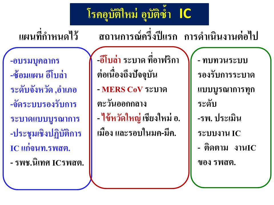 โรคอุบัติใหม่ อุบัติซ้ำ IC